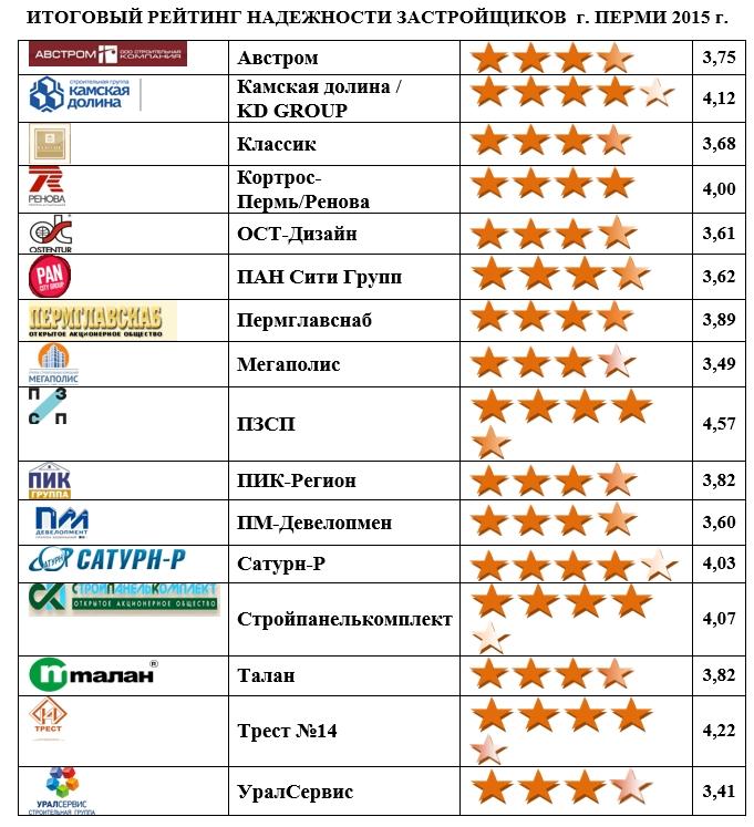Рейтинг строительная компания официальный сайт группа компаний спецпродукт официальный сайт