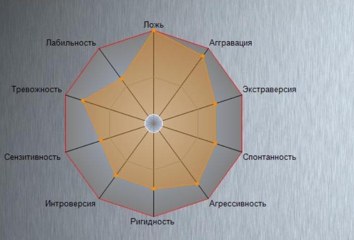 ВПГНИУ запатентовали программу для профессионального психологического исследования